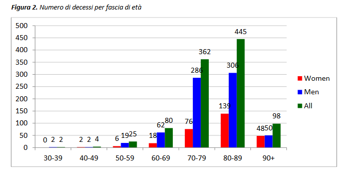 Covid-19 fatalities by age in Italy